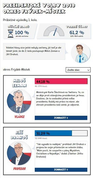 Výsledky prvního kola prezidentských voleb 2018 - Frýdek-Místek