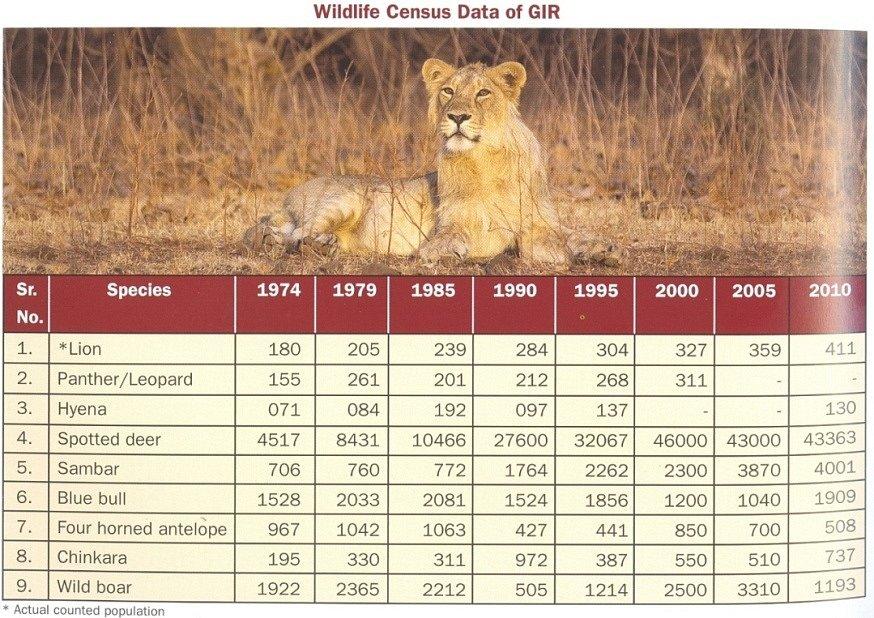 Z indických rezervací, vývoj početnosti některých druhů zvířat.