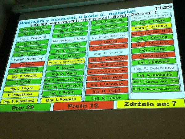 Výsledek druhého hlasování mimořádného zastupitelstva okoupi Bazalů. Pro zvětšení klikněte na obrázek.