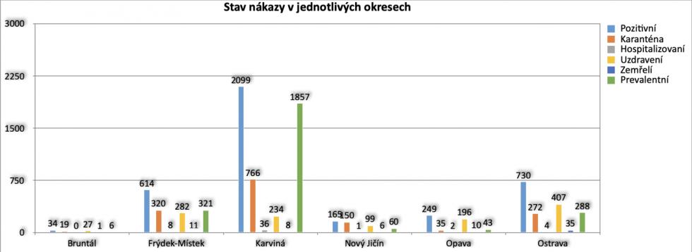 Data zveřejněná hejtmanem MS kraje 17. července 2020.