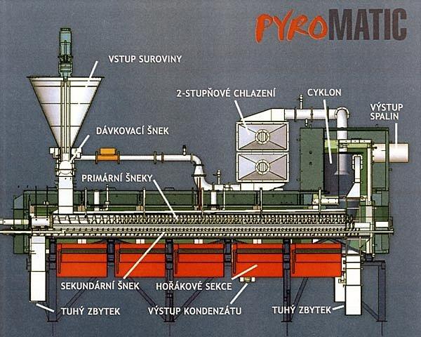Schéma projektu Pyromatic