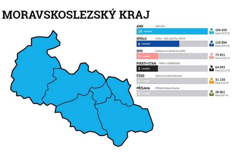 Volební výsledek v MS kraji těsně před sečteních všech hlasů.