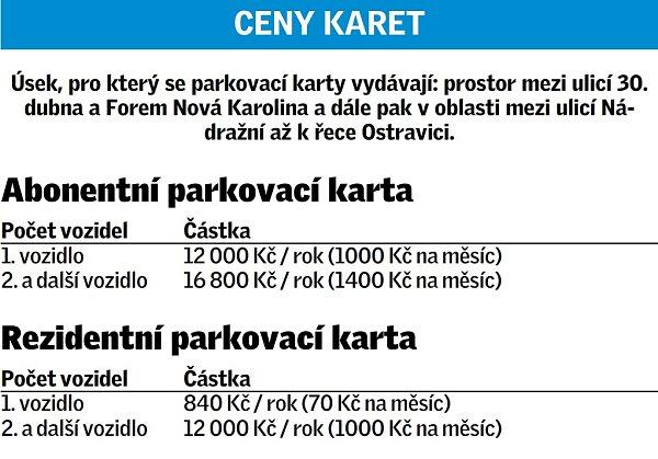 Parkovaci Karty V Ostrave Letos Bez Cekani Moravskoslezsky Denik