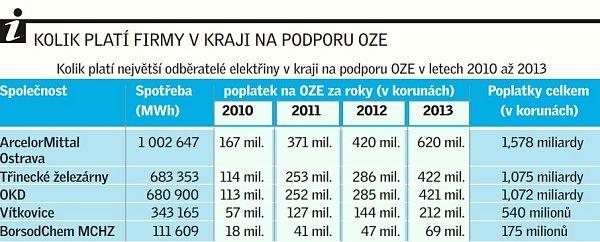 Kolik platí největší odběratelé elektřiny vkraji na podporu OZE vletech 2010až 2013