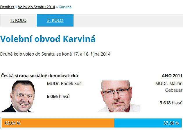 Výsledky druhého kola senátních voleb.