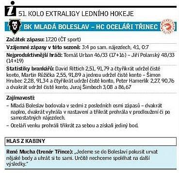 Mladá Boleslav - Třinec.