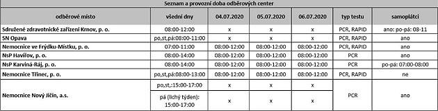 Odběrová místa MS kraj, tabulka.