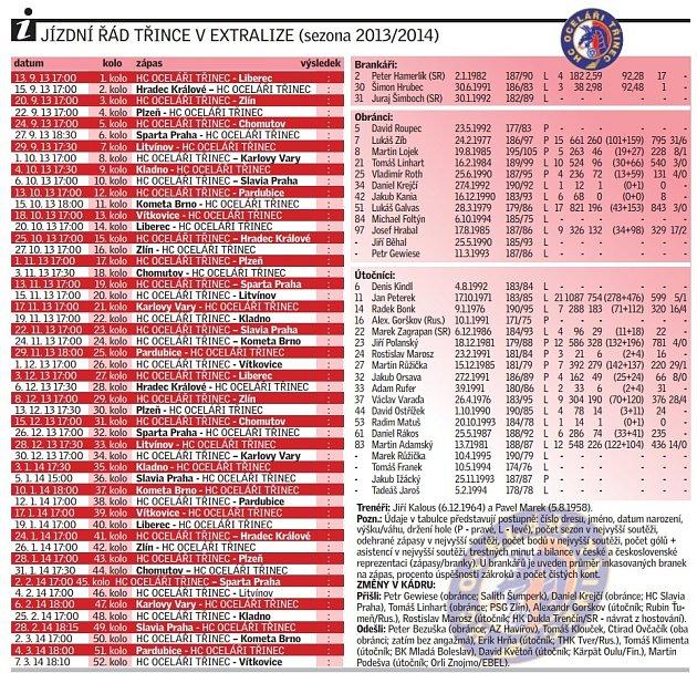 Jízdní řád Třince vextralize (sezona 2013/2014)