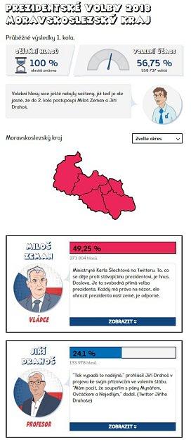 Výsledky prvního kola prezidentských voleb 2018vMS kraji