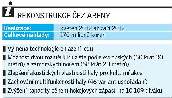 Rekonstrukce ČEZ Arény