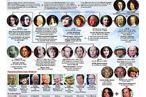 Rodokmen Windsorů a následnictví na britském trůnu. Ilustrační foto