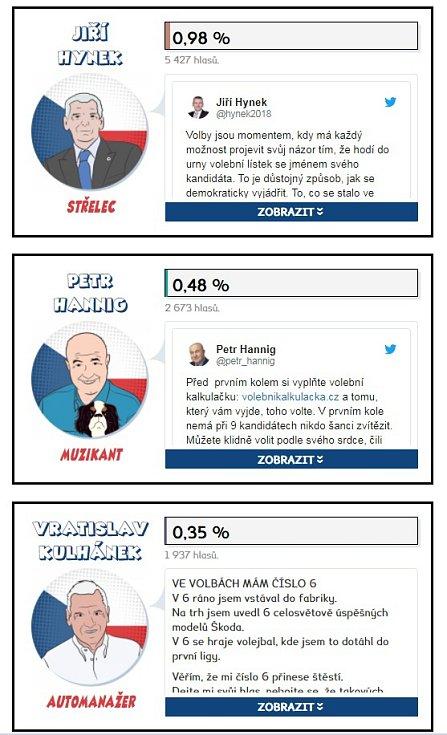 Výsledky prvního kola prezidentských voleb 2018 v MS kraji