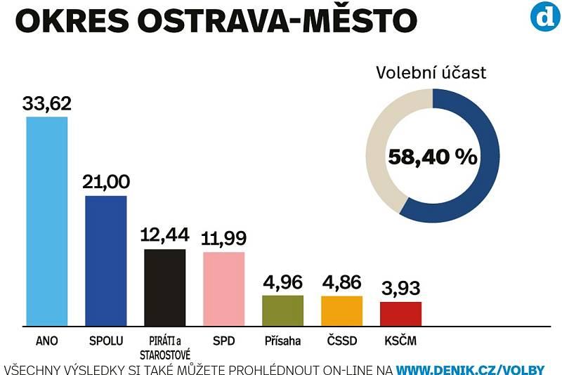 Výsledky sněmovních voleb 2021 v okrese Ostrava.