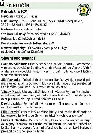 FC Hlučín.