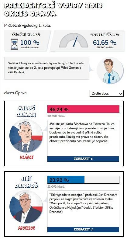 Výsledky prvního kola prezidentských voleb 2018 - Opava