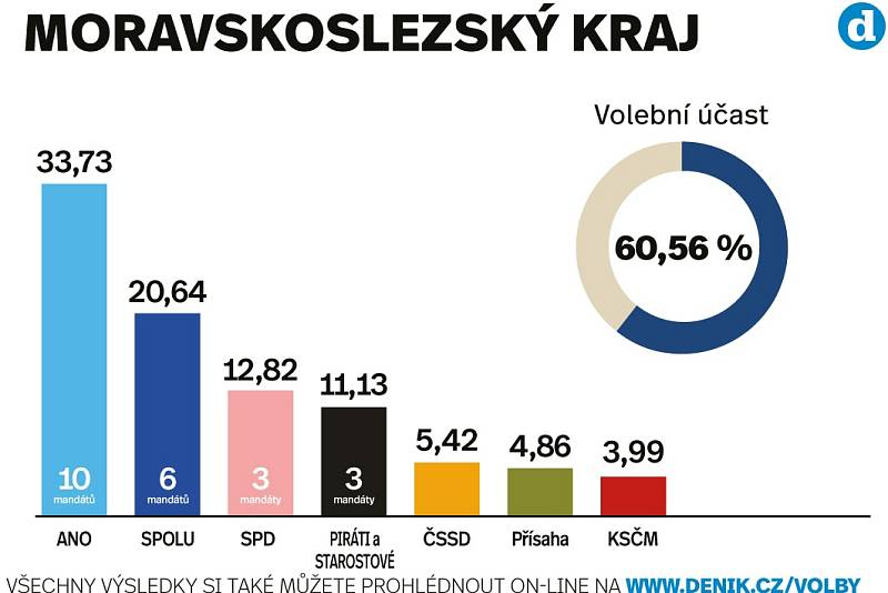 Výsledky sněmovních voleb 2021 v Moravskoslezském kraji.