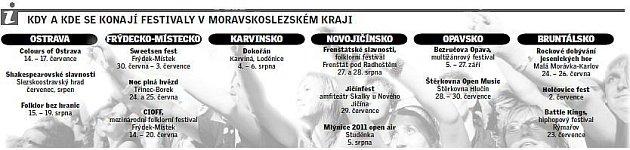 Infografika letních festivalů na severu Moravy