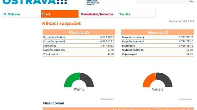 Náhled stránky Klikací rozpočet na webu města Ostravy.