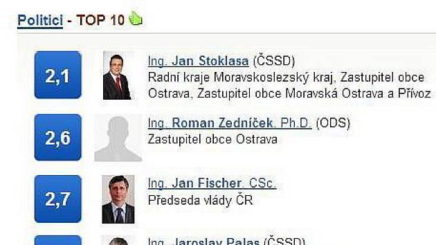 Jan Stoklasa, kolem nějž se točí aféra s několika miliony zadluženou firmou, má na webovém projektu denikpolitika.cz nejlepší hodnocení ze všech politiků v zemi.