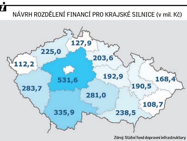 Návrh rozdělení financí pro krajské silnice (v mil. Kč)