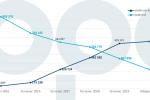 Pokrok. Graf dopravce ukazuje, jak se za posledních tři a půl roku vyvíjela platba jízdenkami a bankovní kartou.