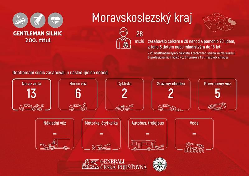 Moravskoslezský kraj má osmadvacet Gentlemanů silnic.