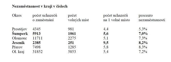 Nezaměstnanost vOlomouckém kraji včíslech. Zdroj: krajská pobočka Úřadu práce ČR