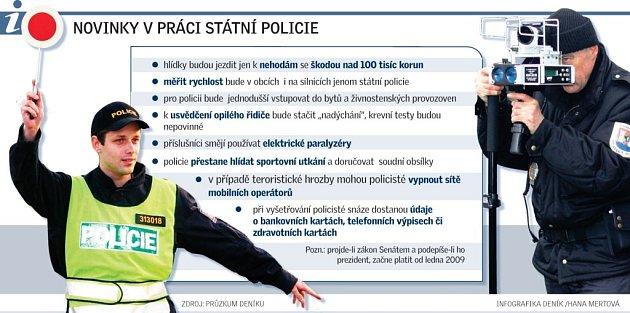 Novinky vpráci státní policie