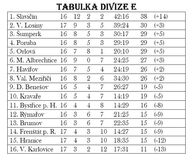 TABULKA DIVIZE E