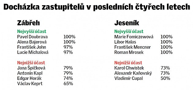 Docházka zastupitelů Zábřehu a Jeseníku vuplynulém volebním období.
