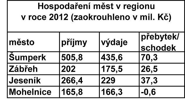 Hospodaření měst na Šumpersku a Jesenicku vroce 2012.