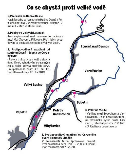 Plánovaná či zvažovaná protipovodňová opatření vúdolích Desné a Merty.