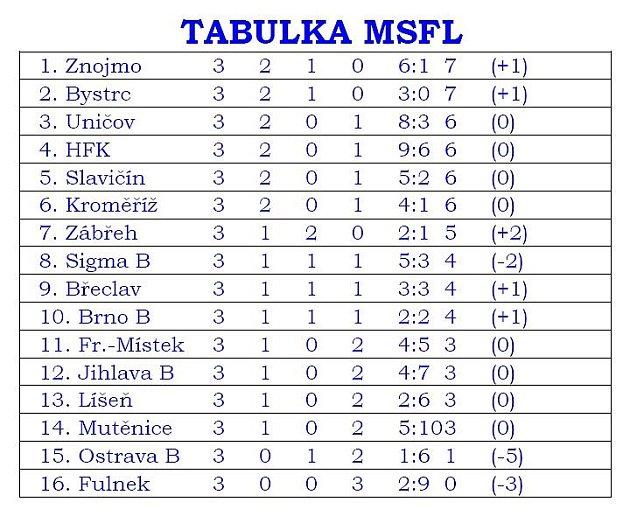 TABULKA MSFL