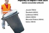 Porovnání cen za likvidaci odpadů ve městech srovnatelné velikosti s Jeseníkem.