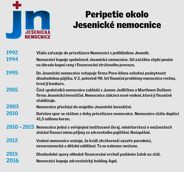 Peripetie Jesenické nemocnice