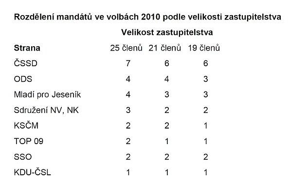 Rozdělení mandátů vkomunálních volbách 2010podle alternativních velikostí jesenického zastupitelstva.