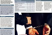 Zločinci v policii? Prokázaných případů trestných činů mužů zákona ubývá.
