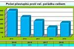 Statistiky činnosti Městské policie v Prostějově za rok 2019