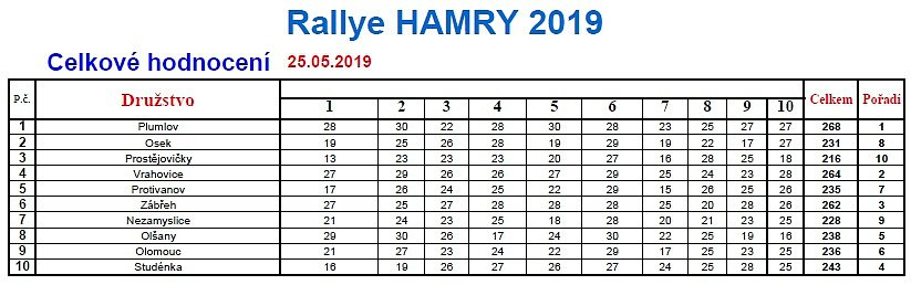 Rallye Hamry 2019 - výsledky