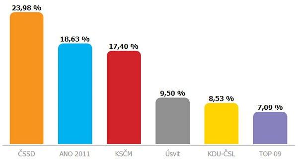 Volby 2013na Prostějovsku