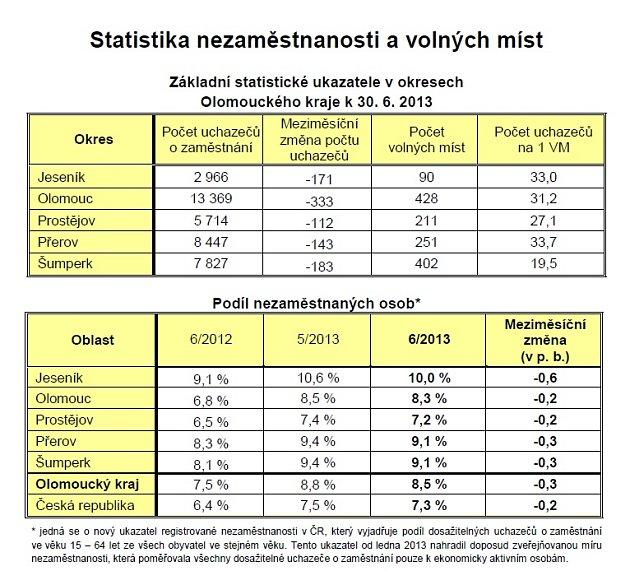 Statistiky nezaměstnanosti včervnu 2013 - Olomoucký kraj