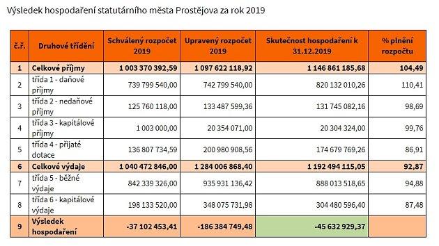 Výsledek hospodaření statutárního města Prostějova za rok 2019