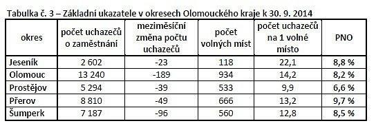 Nezaměstnanost vOlomouckém kraji - září 2014