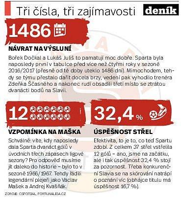 Sparta. Infografika.