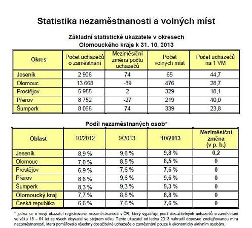 Statistiky nezaměstnanosti vOlomouckém kraji
