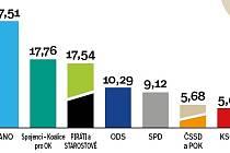 Výsledky krajských voleb na Prostějovsku