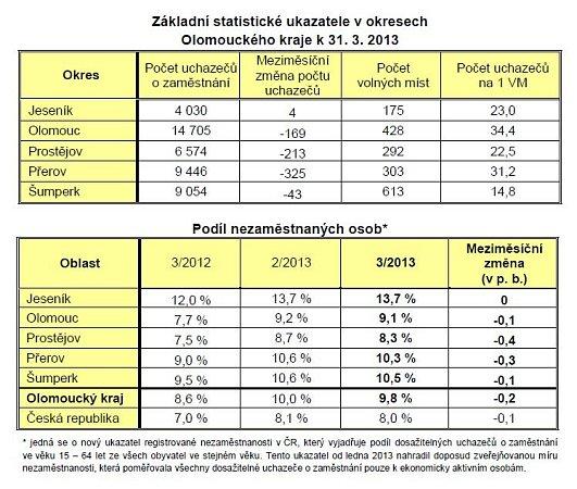 Statistiky nezaměstnanosti vOlomouckém kraji - březen 2013