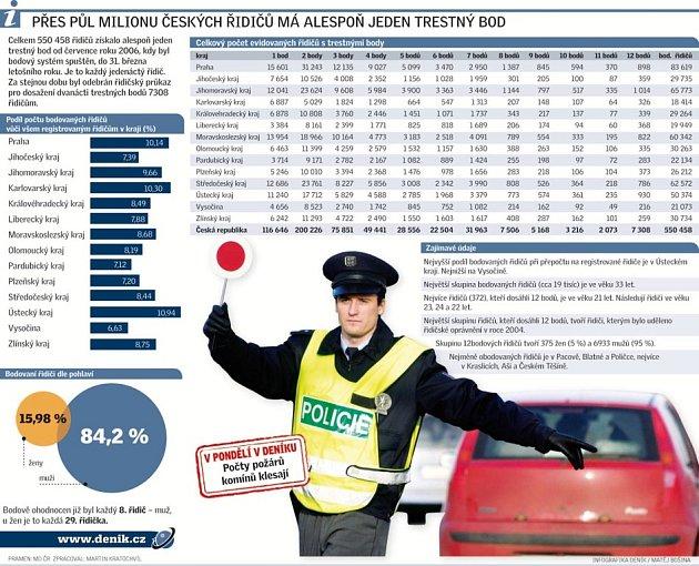 Přes půl milionu řidičů má alespoň jeden trestný bod.