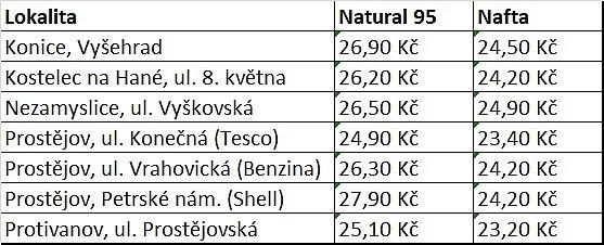 Ceny pohonných hmot na Prostějovsku - výběr 25.2.2016