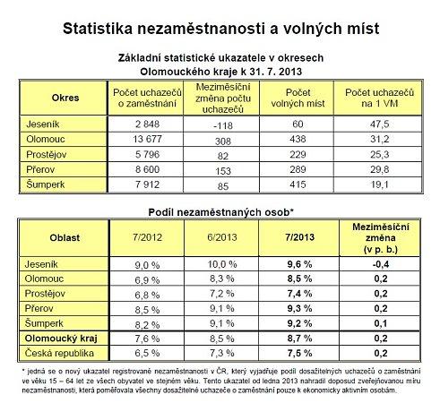 Regionální statistiky nezaměstnanosti včervenci 2013
